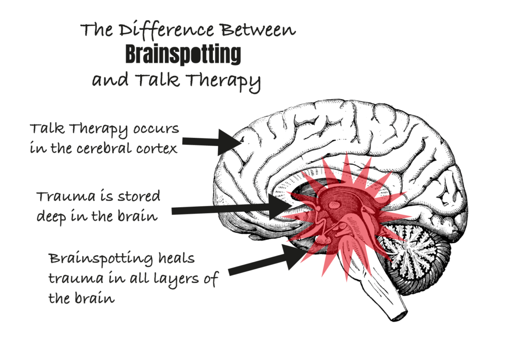 The Difference Between Brainspotting and Talk Therapy